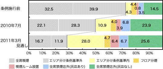 神奈川県内の外食チェーン店の条例への対応状況(合計)
