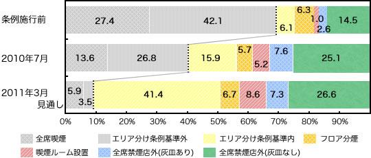 神奈川県内の100平米を超えるチェーン外食店の条例への対応状況
