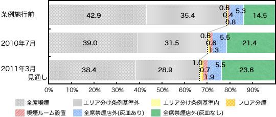 神奈川県内の100平米以下のチェーン外食店の条例への対応状況