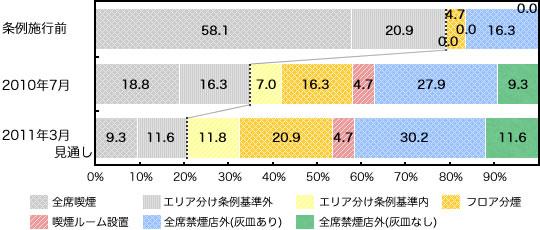 個人経営店の条例への対応状況(100平米超)