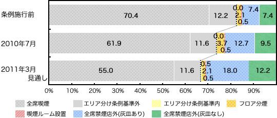 個人経営店の条例への対応状況(100平米以下)